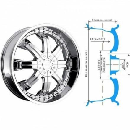 Как подобрать колесные диски самостоятельно?